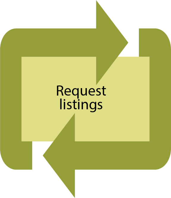 request listings
