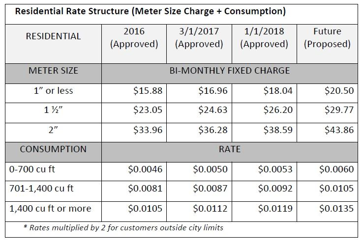 Res Rate Structure