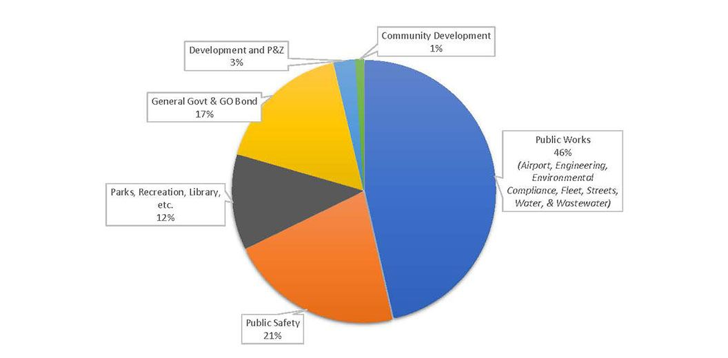 graph2 city of nampa property tax revenue breakdown