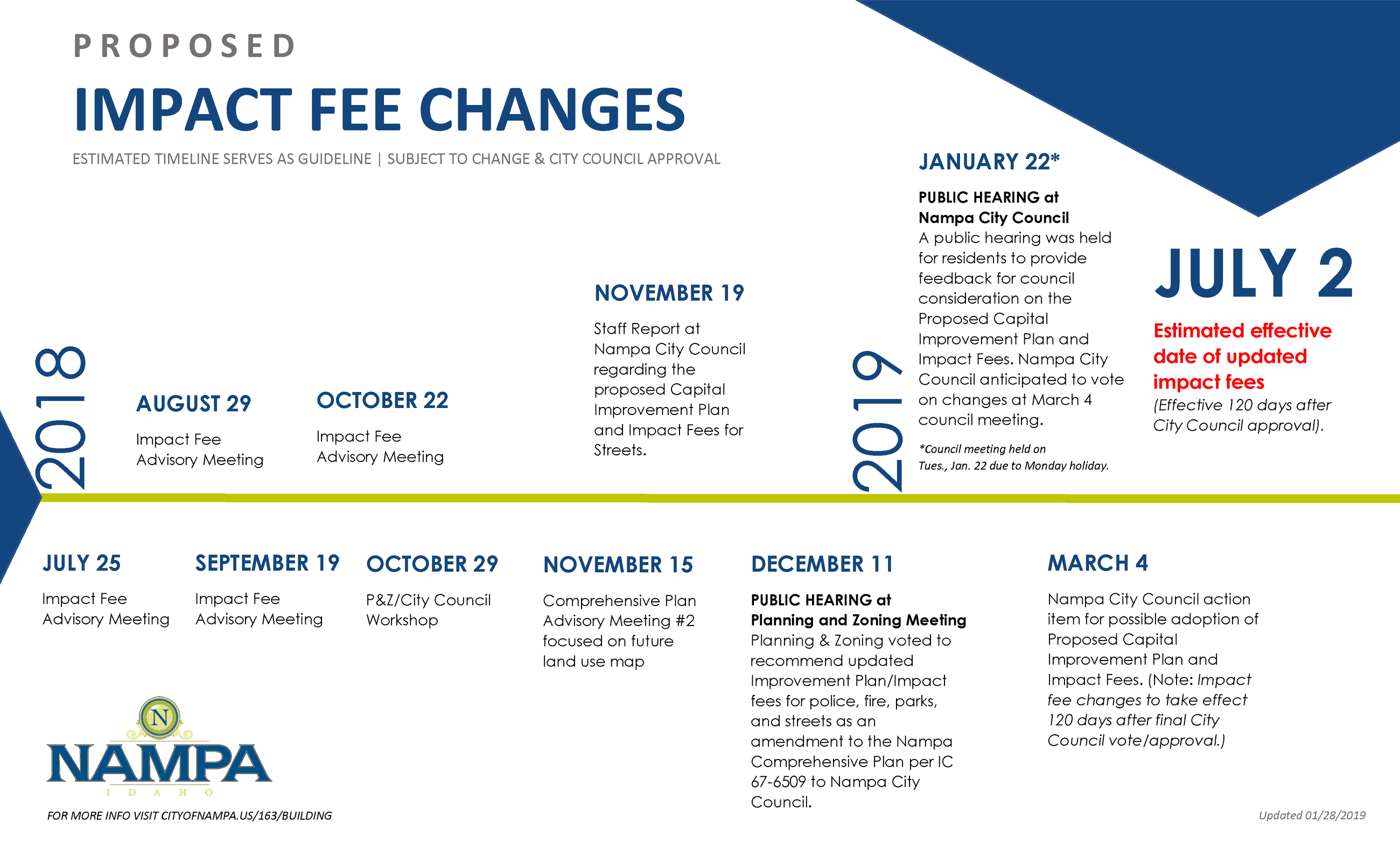 Impact Fees estimated timeline proposal 2019 updated